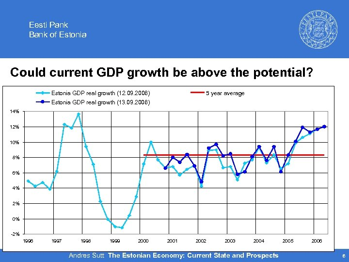 Eesti Pank Bank of Estonia Could current GDP growth be above the potential? Estonia