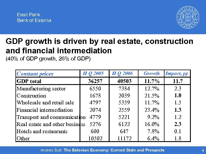 Eesti Pank Bank of Estonia GDP growth is driven by real estate, construction and