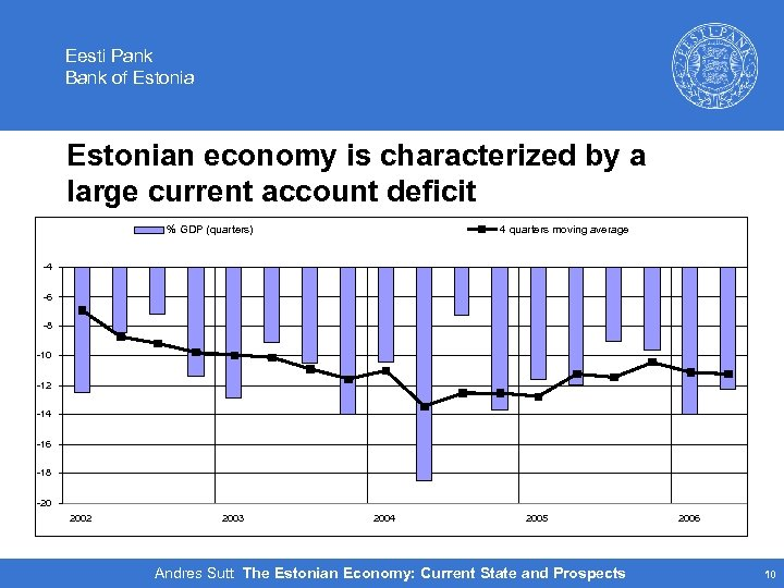 Eesti Pank Bank of Estonian economy is characterized by a large current account deficit
