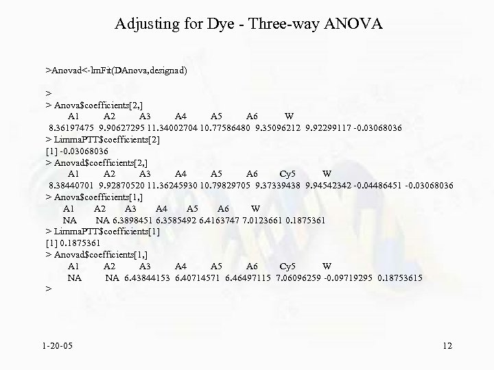 Adjusting for Dye - Three-way ANOVA >Anovad<-lm. Fit(DAnova, designad) > > Anova$coefficients[2, ] A