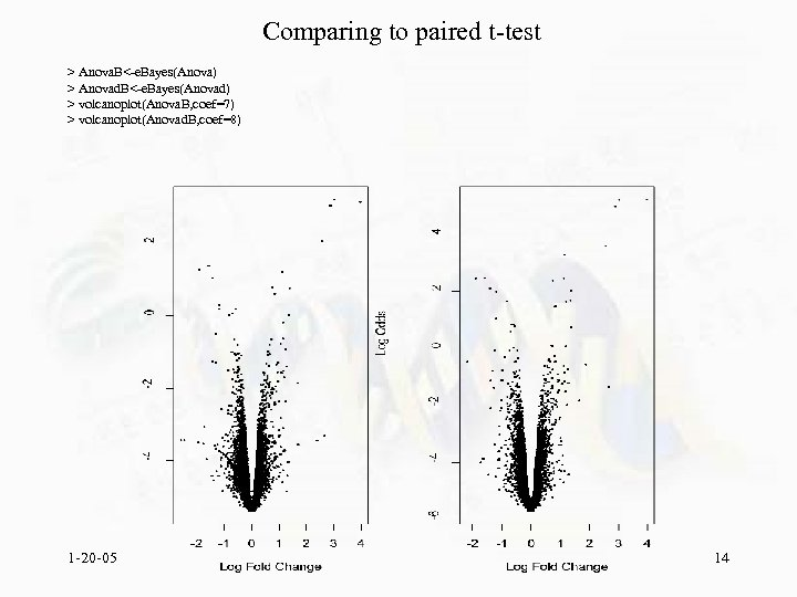 Comparing to paired t-test > Anova. B<-e. Bayes(Anova) > Anovad. B<-e. Bayes(Anovad) > volcanoplot(Anova.