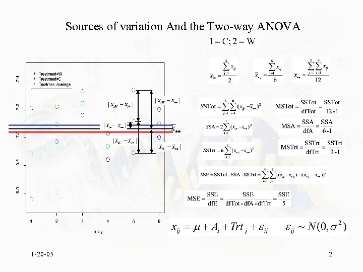 Sources of variation And the Two-way ANOVA 1 -20 -05 2