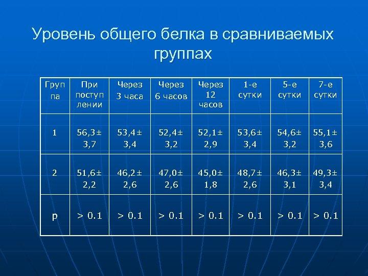 Уровень общего белка в сравниваемых группах Груп па При поступ лении Через 3 часа