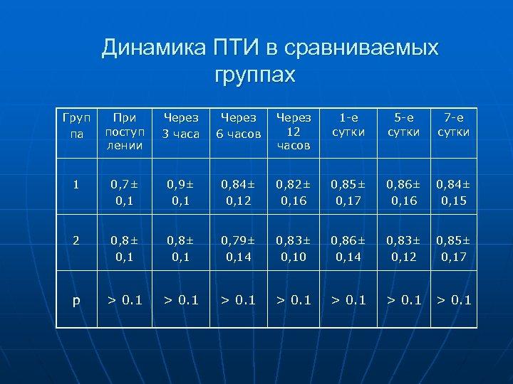 Динамика ПТИ в сравниваемых группах Груп па При поступ лении Через 3 часа Через