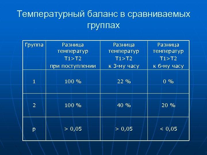 Температурный баланс в сравниваемых группах Группа Разница температур T 1>T 2 при поступлении Разница