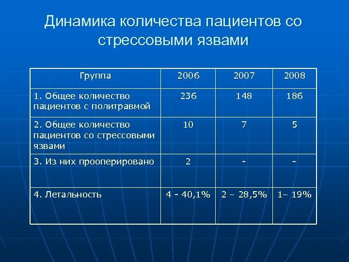 Динамика количества пациентов со стрессовыми язвами Группа 2006 2007 2008 1. Общее количество пациентов
