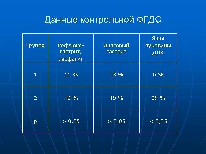 Данные контрольной ФГДС Группа Рефлюксгастрит, эзофагит Очаговый гастрит Язва луковицы ДПК 1 11 %