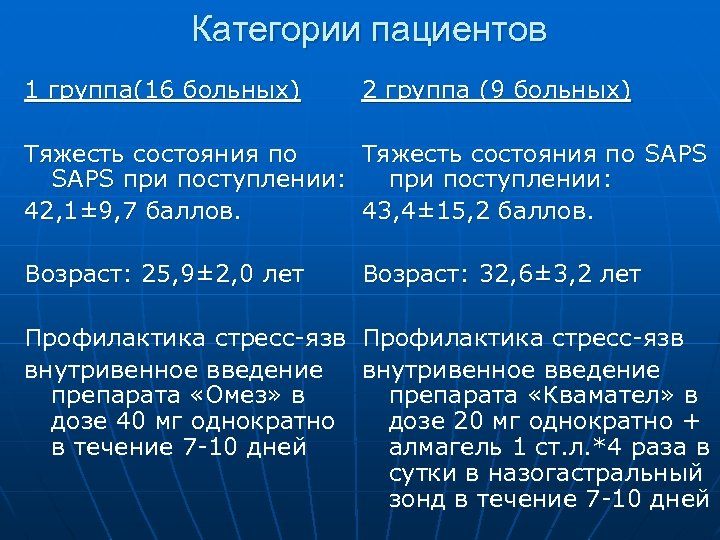 Категории пациентов 1 группа(16 больных) 2 группа (9 больных) Тяжесть состояния по SAPS при