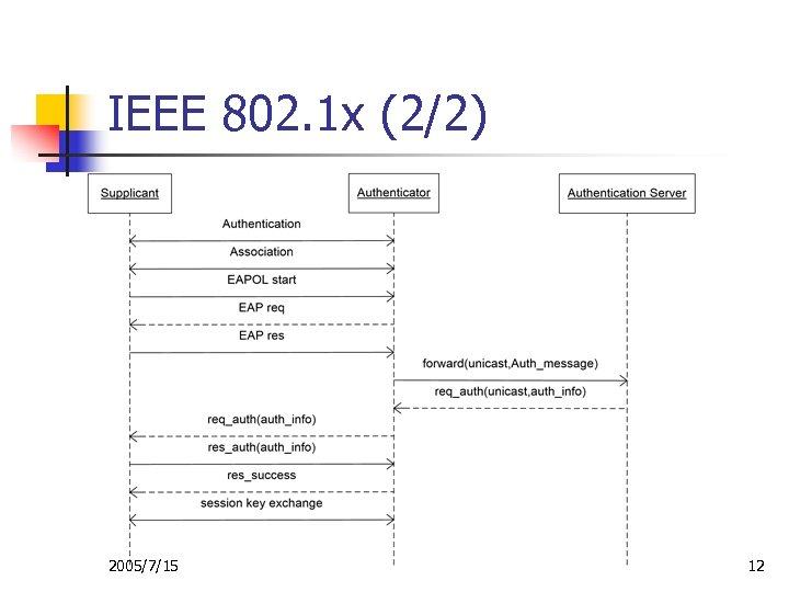 IEEE 802. 1 x (2/2) 2005/7/15 12