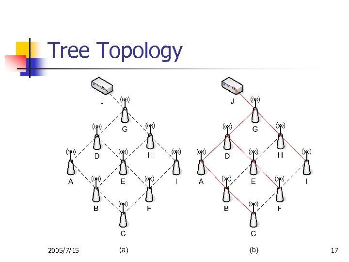 Tree Topology 2005/7/15 17