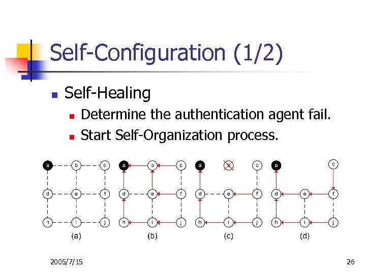 Self-Configuration (1/2) n Self-Healing n n Determine the authentication agent fail. Start Self-Organization process.