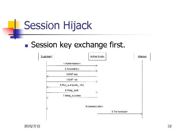 Session Hijack n Session key exchange first. 2005/7/15 32
