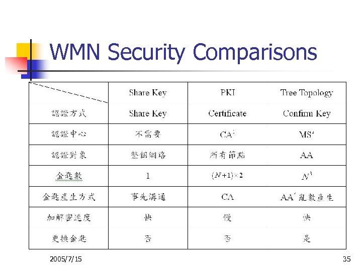 WMN Security Comparisons 2005/7/15 35