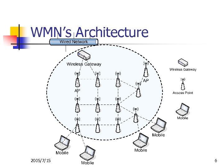 WMN's Architecture 2005/7/15 6