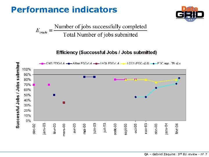 Performance indicators QA – Gabriel Zaquine: 3 rd EU review - n° 7