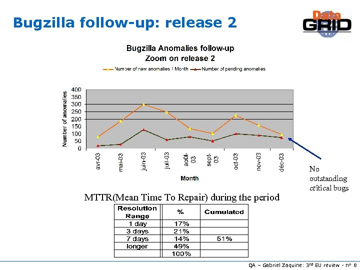 Bugzilla follow-up: release 2 MTTR(Mean Time To Repair) during the period No outstanding critical