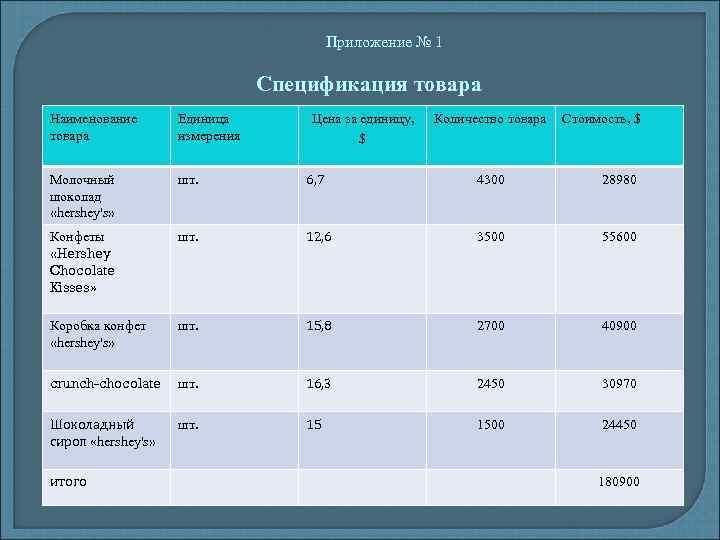 Приложение № 1 Спецификация товара Наименование товара Единица измерения Молочный шоколад «hershey's» шт. 6,