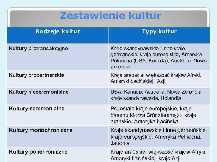 Zestawienie kultur Rodzaje kultur Typy kultur Kultury protransakcyjne Kraje skandynawskie i inne kraje germańskie,