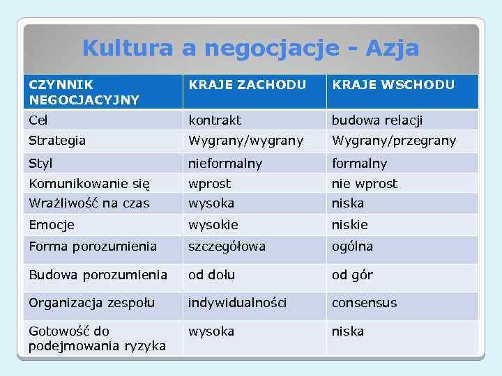 Kultura a negocjacje - Azja CZYNNIK NEGOCJACYJNY KRAJE ZACHODU KRAJE WSCHODU Cel kontrakt budowa