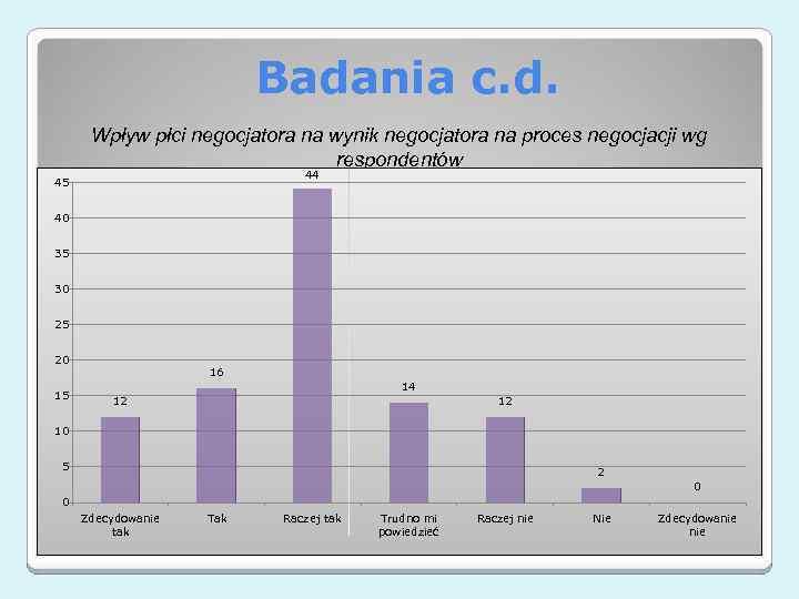 Badania c. d. Wpływ płci negocjatora na wynik negocjatora na proces negocjacji wg respondentów