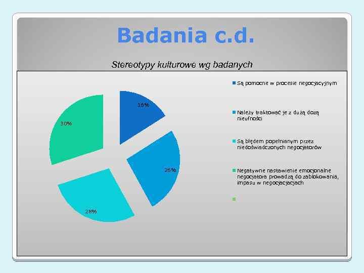 Badania c. d. Stereotypy kulturowe wg badanych Są pomocne w procesie negocjacyjnym 16% Należy