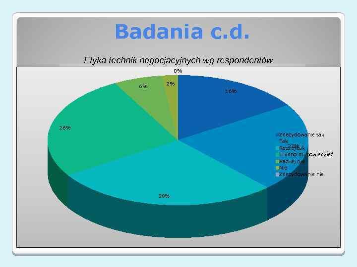 Badania c. d. Etyka technik negocjacyjnych wg respondentów 0% 6% 2% 16% 26% Zdecydowanie