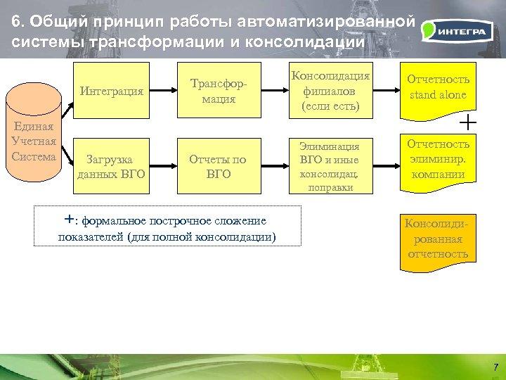 6. Общий принцип работы автоматизированной системы трансформации и консолидации Интеграция Единая Учетная Система Загрузка