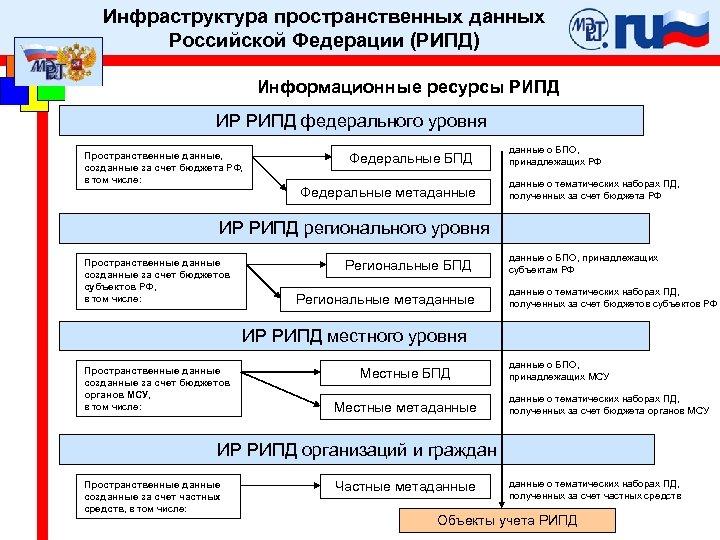 Инфраструктура пространственных данных Российской Федерации (РИПД) Информационные ресурсы РИПД ИР РИПД федерального уровня Пространственные