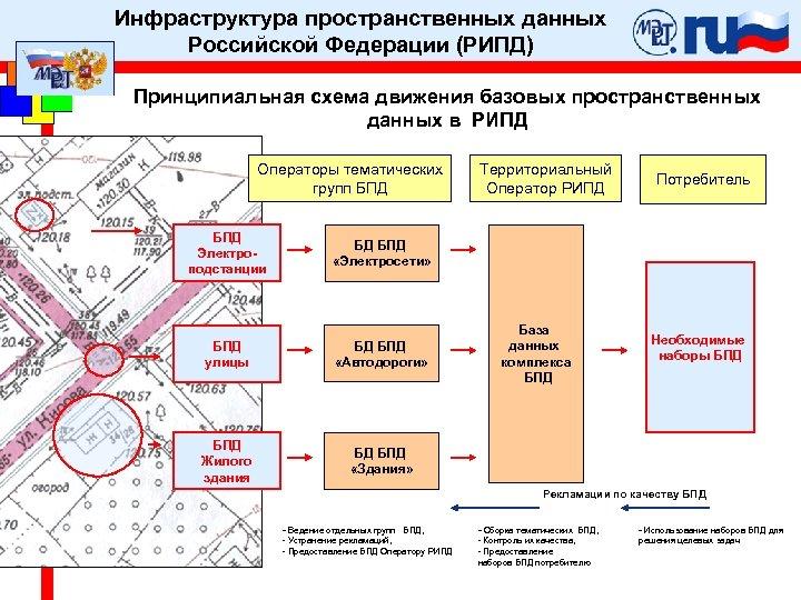 Инфраструктура пространственных данных Российской Федерации (РИПД) Принципиальная схема движения базовых пространственных данных в РИПД