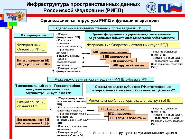 Инфраструктура пространственных данных Российской Федерации (РИПД) Организационная структура РИПД и функции операторов Федеральный межведомственный