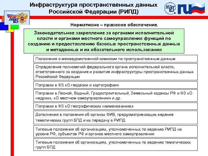 Инфраструктура пространственных данных Российской Федерации (РИПД) Нормативно – правовое обеспечение. Законодательное закрепление за органами