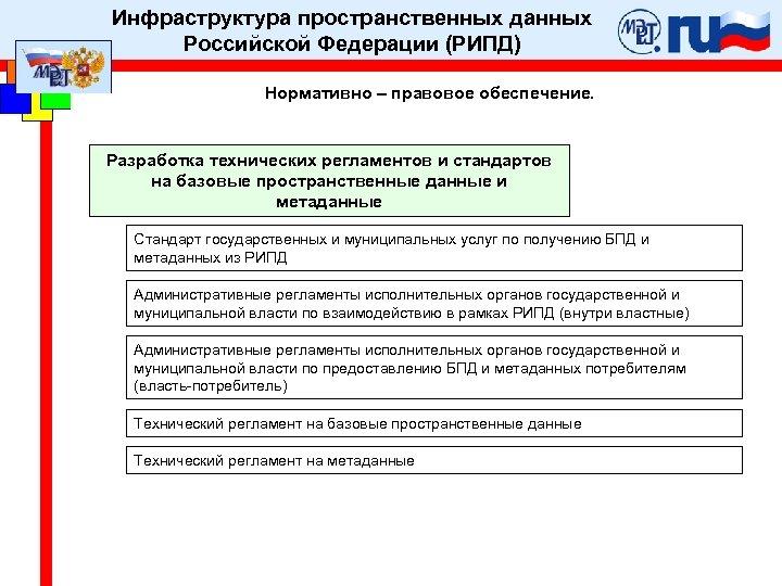 Инфраструктура пространственных данных Российской Федерации (РИПД) Нормативно – правовое обеспечение. Разработка технических регламентов и