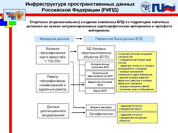 Инфраструктура пространственных данных Российской Федерации (РИПД) Стартовое (первоначальное) создание комплекса БПД по территории пилотных