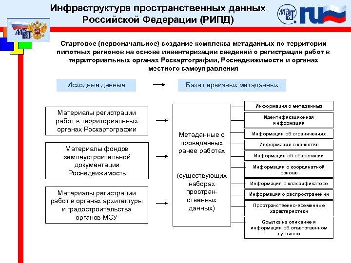 Инфраструктура пространственных данных Российской Федерации (РИПД) Стартовое (первоначальное) создание комплекса метаданных по территории пилотных