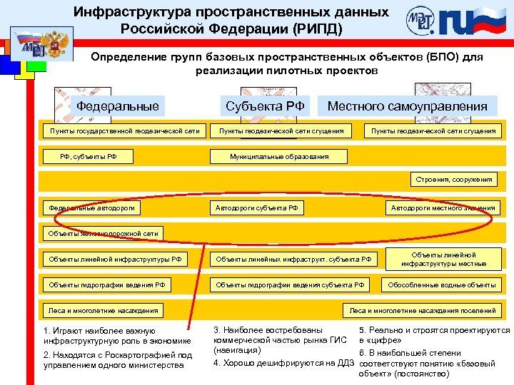 Инфраструктура пространственных данных Российской Федерации (РИПД) Определение групп базовых пространственных объектов (БПО) для реализации