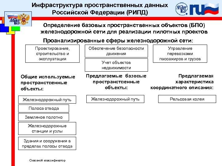 Инфраструктура пространственных данных Российской Федерации (РИПД) Определение базовых пространственных объектов (БПО) железнодорожной сети для