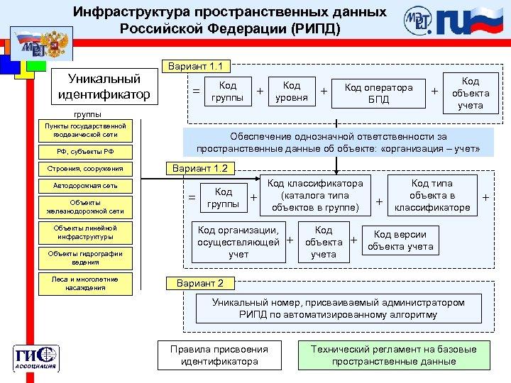 Инфраструктура пространственных данных Российской Федерации (РИПД) Уникальный идентификатор Вариант 1. 1 = Код группы