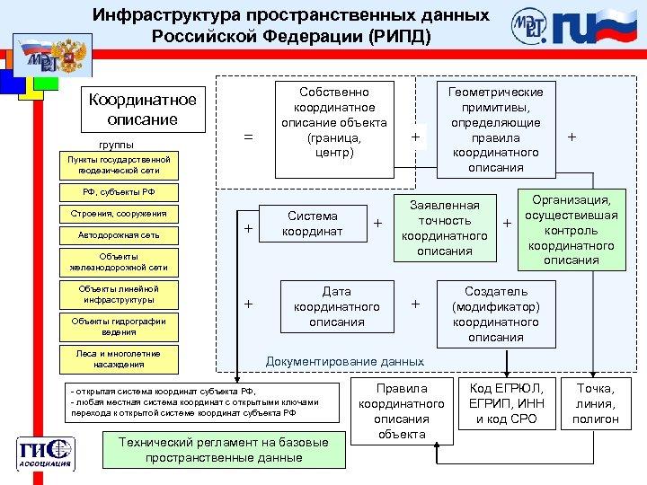 Инфраструктура пространственных данных Российской Федерации (РИПД) Координатное описание группы = Пункты государственной геодезической сети