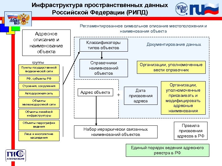 Инфраструктура пространственных данных Российской Федерации (РИПД) Адресное описание и наименование объекта группы Пункты государственной