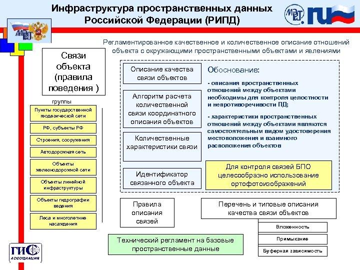 Инфраструктура пространственных данных Российской Федерации (РИПД) Связи объекта (правила поведения ) группы Пункты государственной