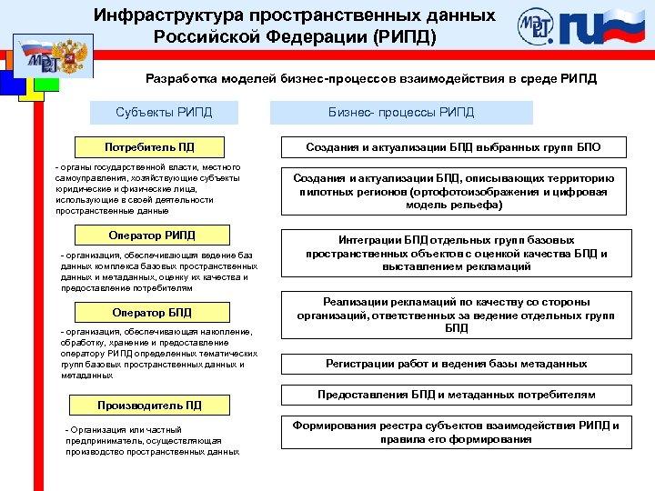 Инфраструктура пространственных данных Российской Федерации (РИПД) Разработка моделей бизнес-процессов взаимодействия в среде РИПД Субъекты