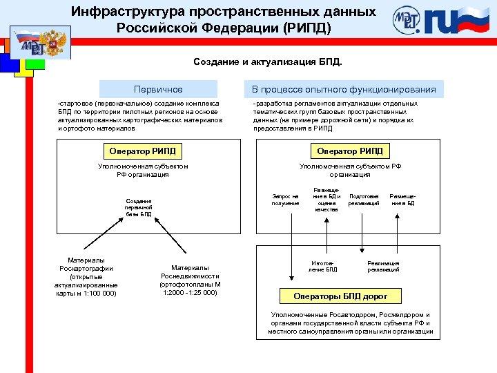 Инфраструктура пространственных данных Российской Федерации (РИПД) Создание и актуализация БПД. Первичное -стартовое (первоначальное) создание