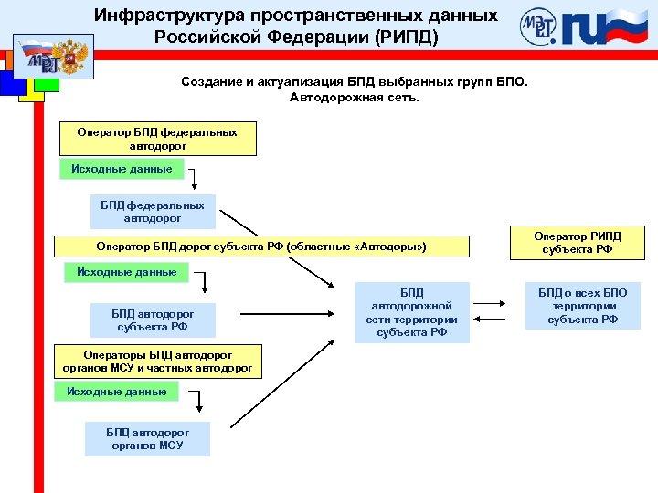Инфраструктура пространственных данных Российской Федерации (РИПД) Создание и актуализация БПД выбранных групп БПО. Автодорожная