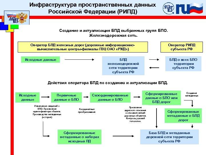 Инфраструктура пространственных данных Российской Федерации (РИПД) Создание и актуализация БПД выбранных групп БПО. Железнодорожная