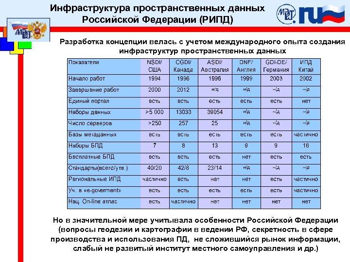 Инфраструктура пространственных данных Российской Федерации (РИПД) Разработка концепции велась с учетом международного опыта создания