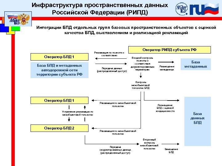 Инфраструктура пространственных данных Российской Федерации (РИПД) Интеграции БПД отдельных групп базовых пространственных объектов с
