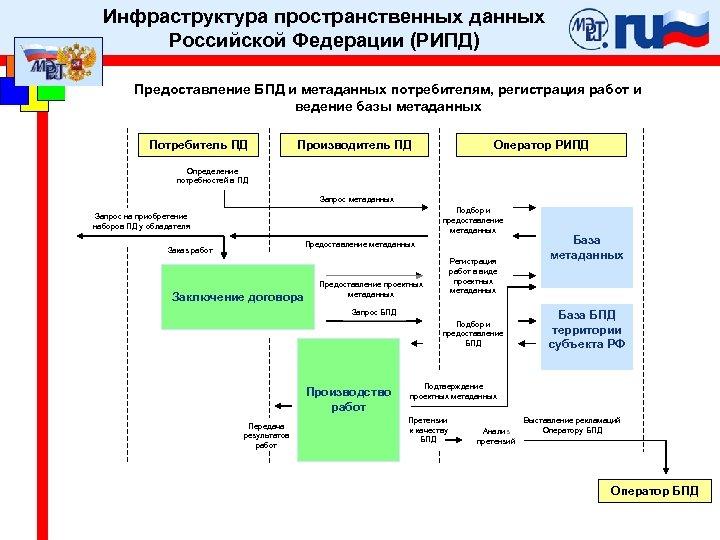 Инфраструктура пространственных данных Российской Федерации (РИПД) Предоставление БПД и метаданных потребителям, регистрация работ и
