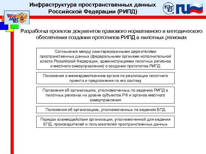 Инфраструктура пространственных данных Российской Федерации (РИПД) Разработка проектов документов правового нормативного и методического обеспечения