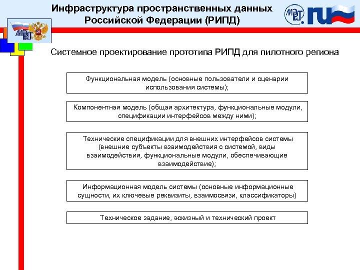 Инфраструктура пространственных данных Российской Федерации (РИПД) Системное проектирование прототипа РИПД для пилотного региона Функциональная