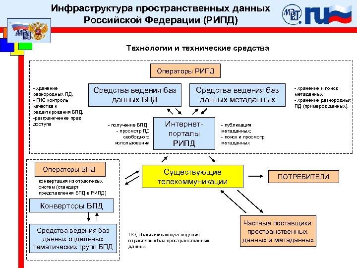 Инфраструктура пространственных данных Российской Федерации (РИПД) Технологии и технические средства Операторы РИПД - хранение